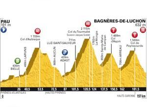 Tour de France 2012 stage 16